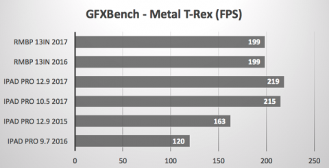 GFXBench Metal T-Rex