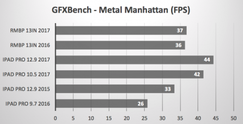 GFXBench Metal Manhattan