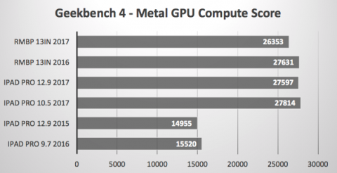 GeekBench Metal GPU
