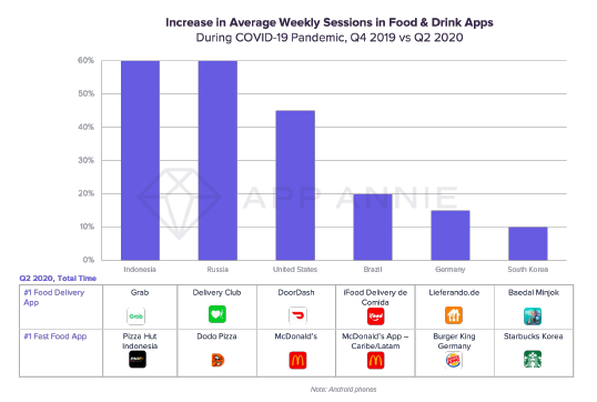 Increase in Average Weekly Sessions in Food & Drink Apps