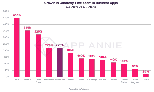 Growth in Quarterly Time Spent in Business Apps