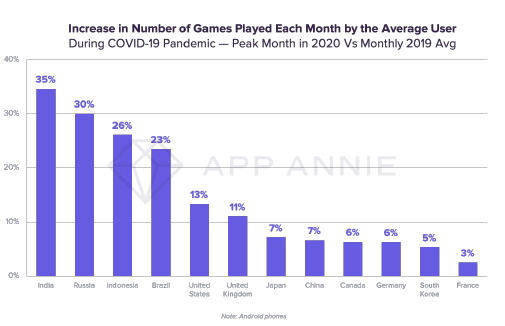 Increase in Number of Gmaes Played Each Month by the Average User