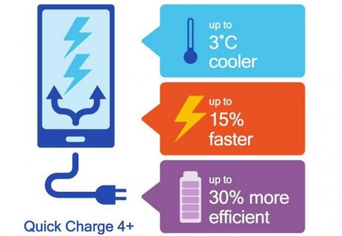 Qualcomm Quick Charge 4.0+