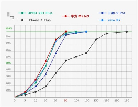 Huawei vs OPPO vs Vivo vs Samsung vs Apple